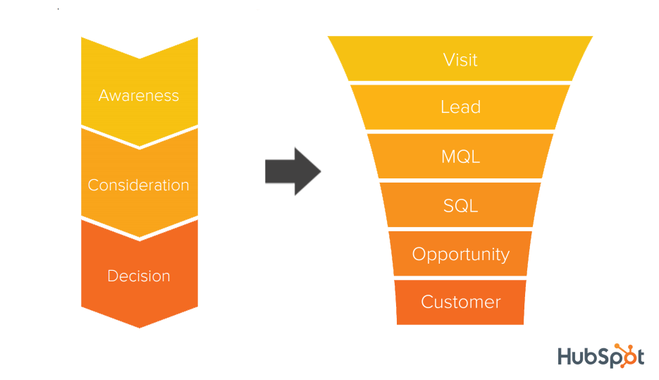 Map_Buyer_Journey_to_SalesFunnel